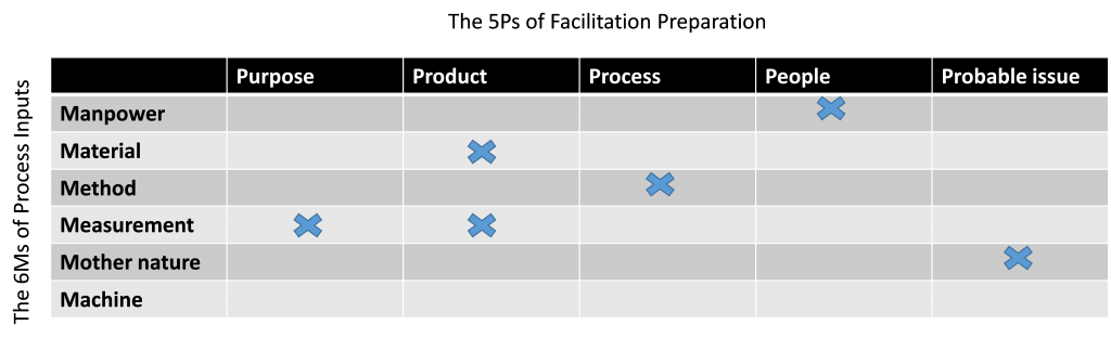 Table 1: The 6Ms and Process Inputs vs. the 5 Ps of Facilitation Preparation