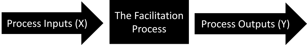 Figure 1: High-Level View of the Facilitation Process